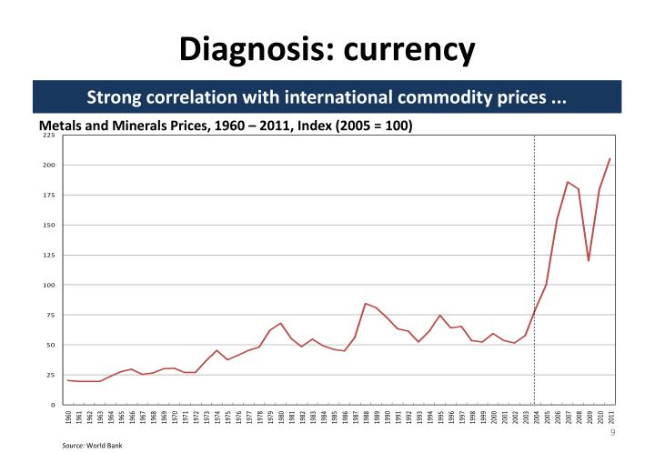 Diagnosis: currency