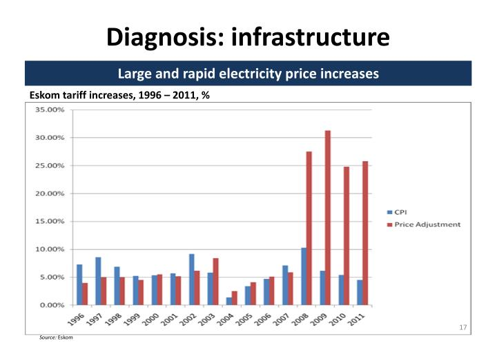 Diagnosis: infrastructure
