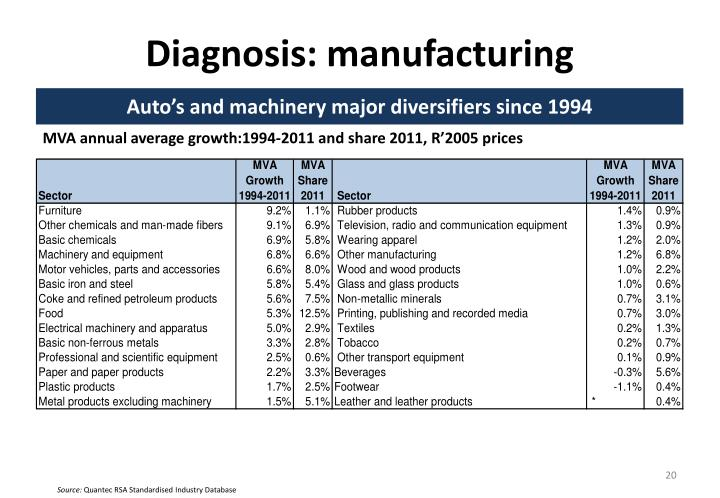 Diagnosis: manufacturing