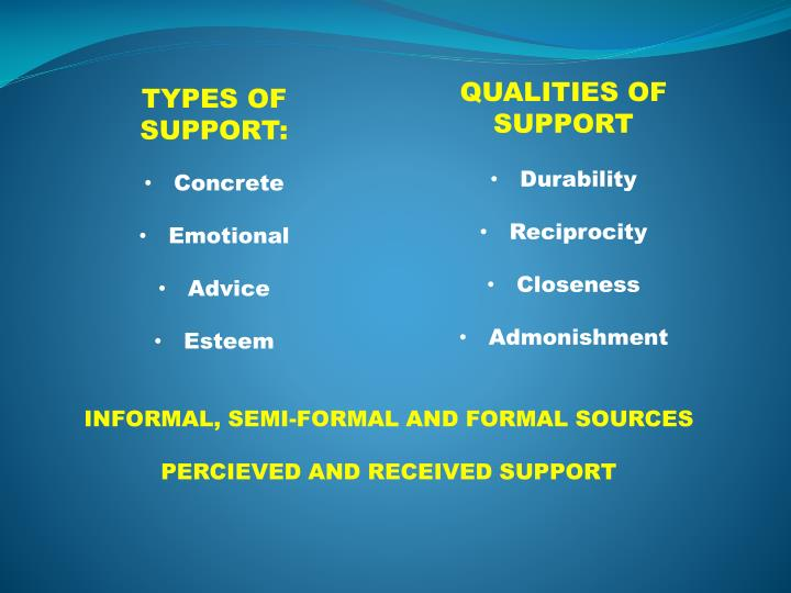 QUALITIES OF SUPPORT