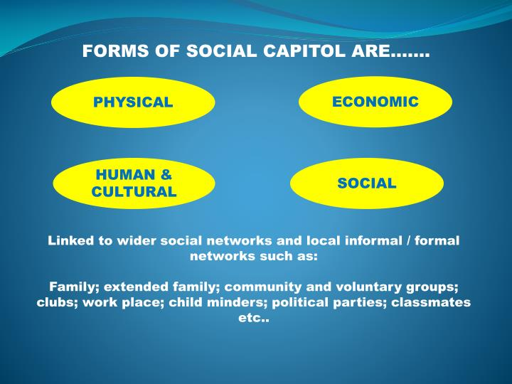FORMS OF SOCIAL CAPITOL ARE…….