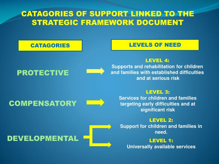 CATAGORIES OF SUPPORT LINKED TO THE STRATEGIC FRAMEWORK DOCUMENT