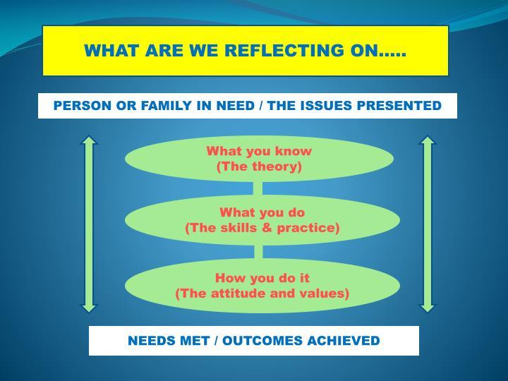 WHAT ARE WE REFLECTING ON…..