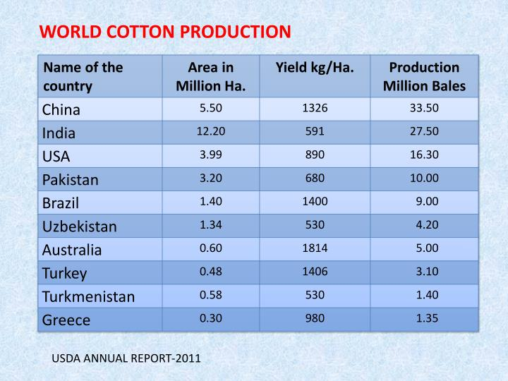 WORLD COTTON PRODUCTION