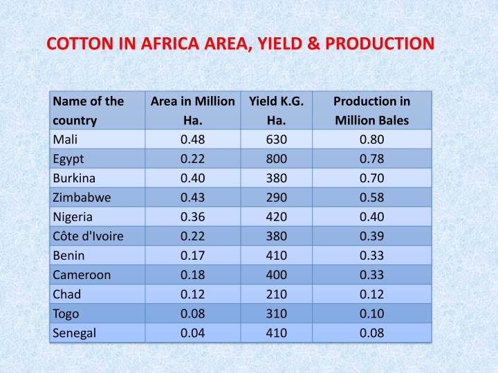 COTTON IN AFRICA AREA, YIELD & PRODUCTION
