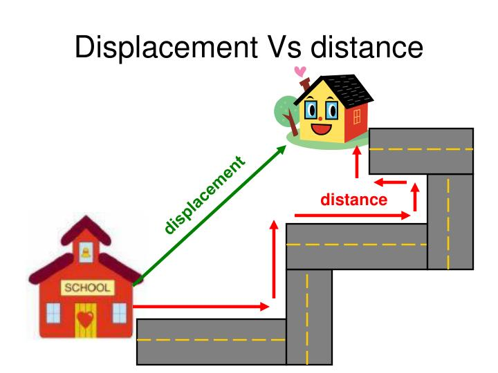 Ppt Distance And Displacement Powerpoint Presentation