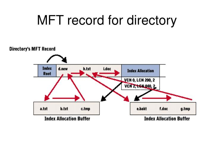 MFT record for directory