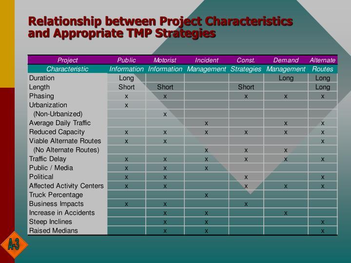 Relationship between Project Characteristics