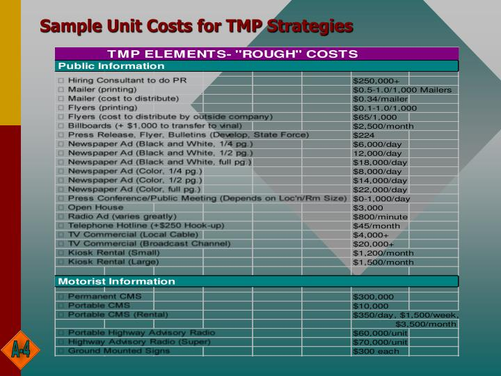Sample Unit Costs for TMP Strategies