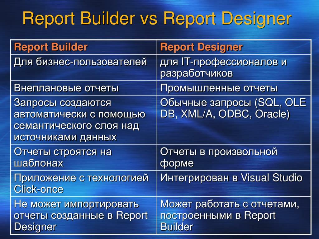 Report Builder vs Report Designer