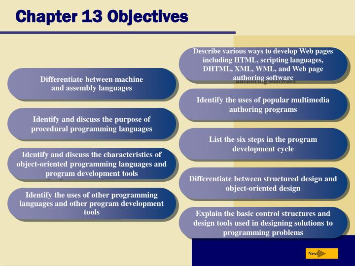 Chapter 13 objectives