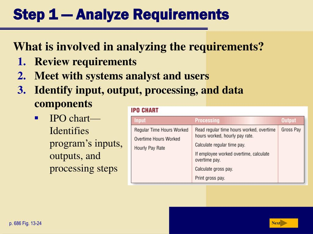 Step 1 — Analyze Requirements