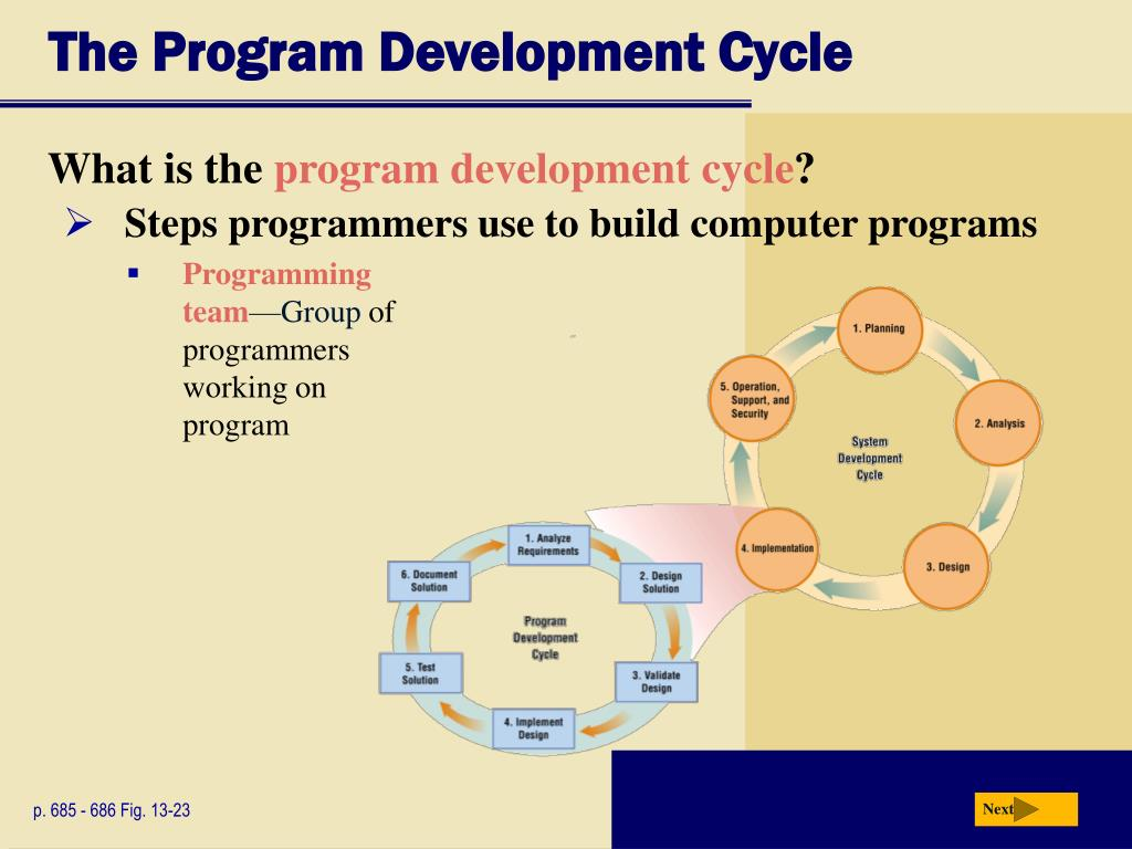 The Program Development Cycle