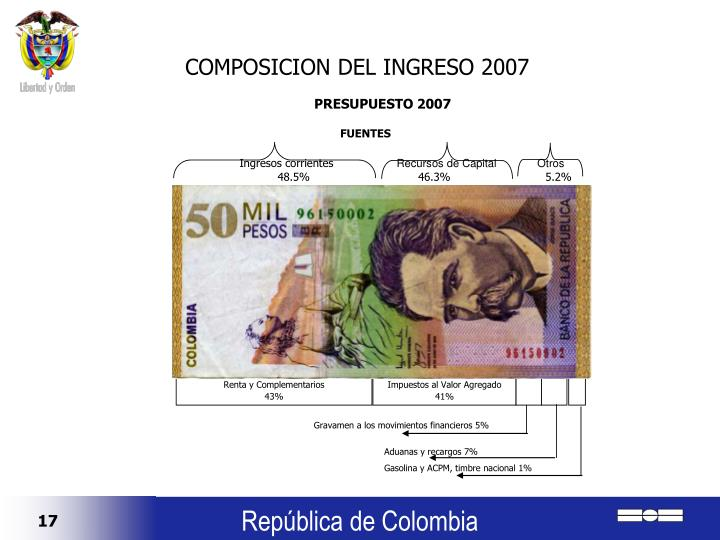 COMPOSICION DEL INGRESO 2007