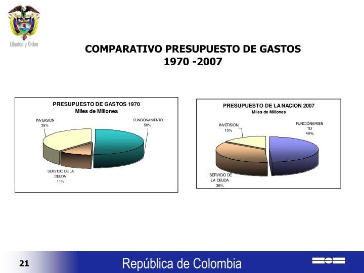 COMPARATIVO PRESUPUESTO DE GASTOS