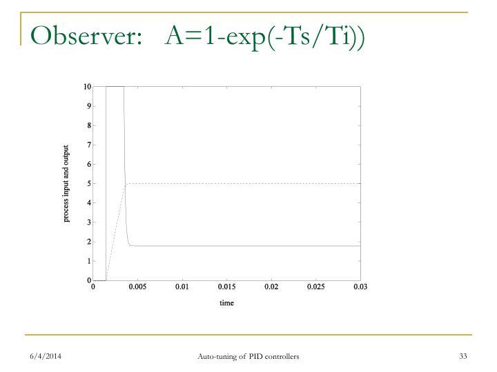Observer:   A=1-exp(-Ts/Ti))