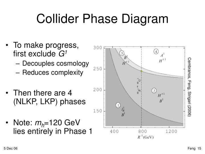 Collider Phase Diagram