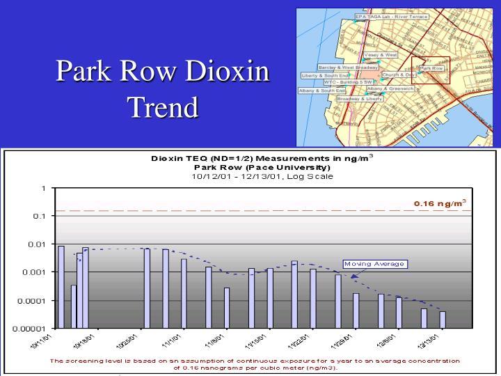 Park Row Dioxin Trend