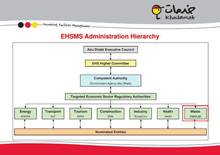 EHSMS Administration Hierarchy
