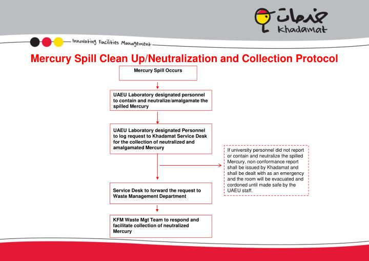 Mercury Spill Clean Up/Neutralization and Collection Protocol