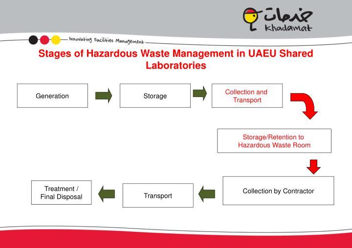 Stages of Hazardous Waste Management in UAEU Shared Laboratories