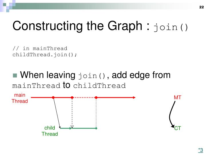Constructing the Graph :