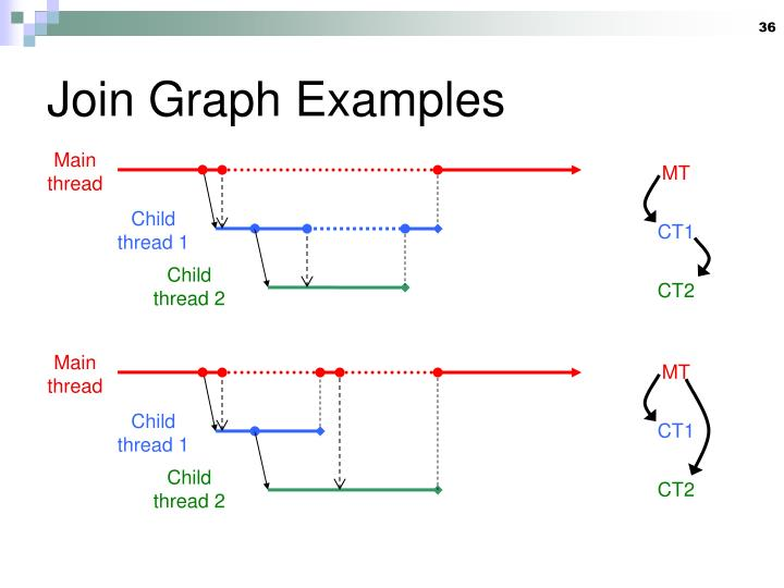 Join Graph Examples