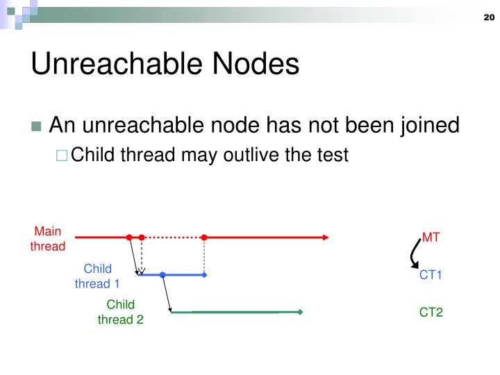 Unreachable Nodes