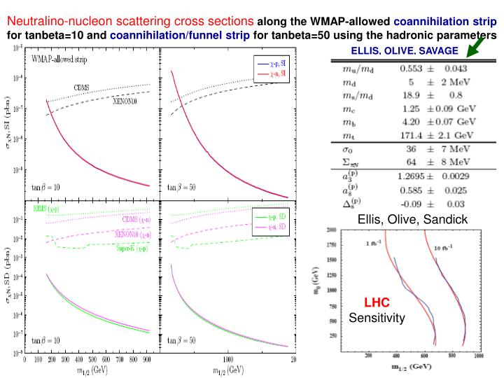 Neutralino-nucleon scattering cross sections