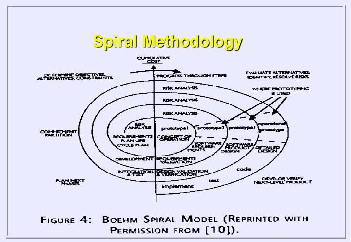 Spiral Methodology