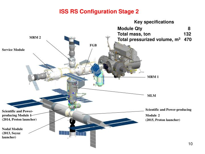 ISS RS Configuration Stage 2