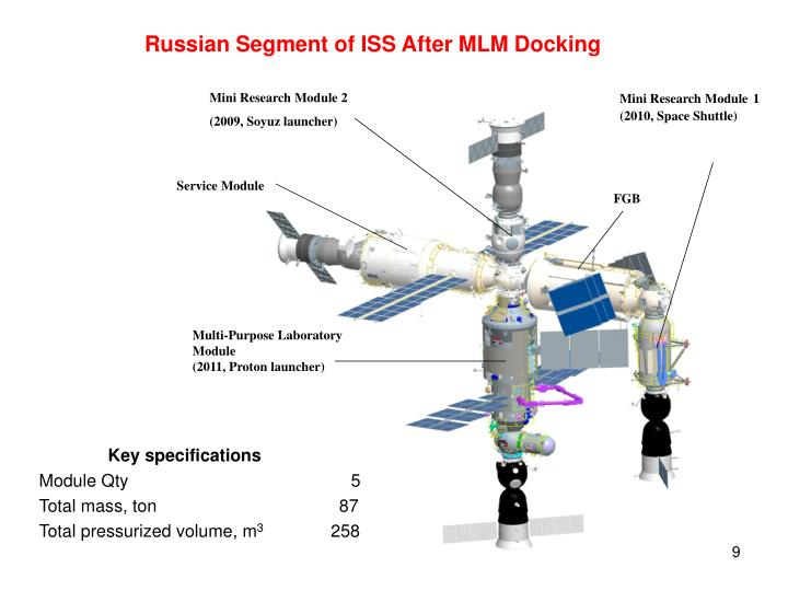 Russian Segment of ISS After MLM Docking