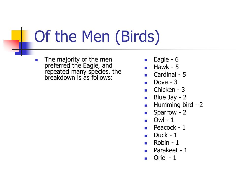 The majority of the men preferred the Eagle, and repeated many species, the breakdown is as follows: