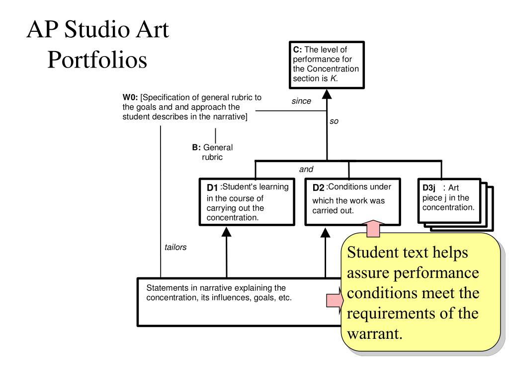 AP Studio Art Portfolios
