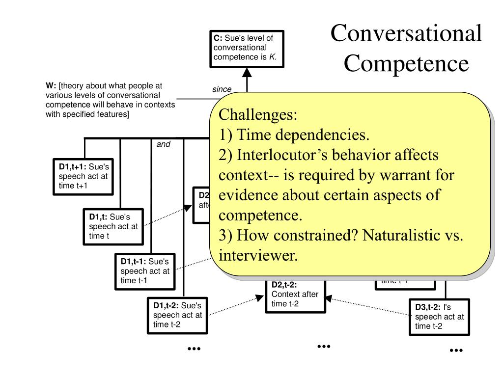 Conversational Competence