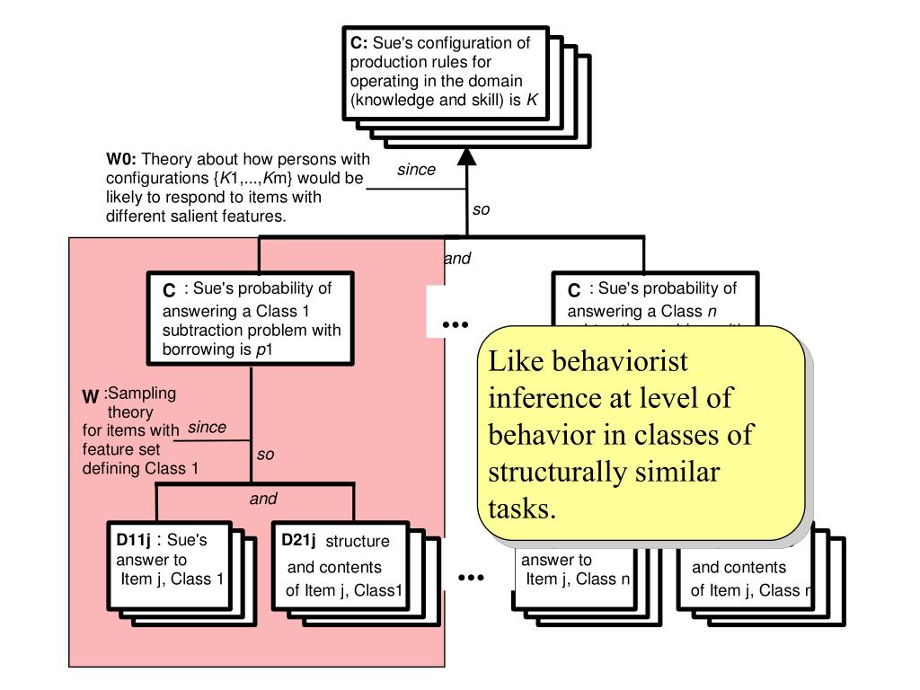 Like behaviorist inference at level of behavior in classes of structurally similar tasks.