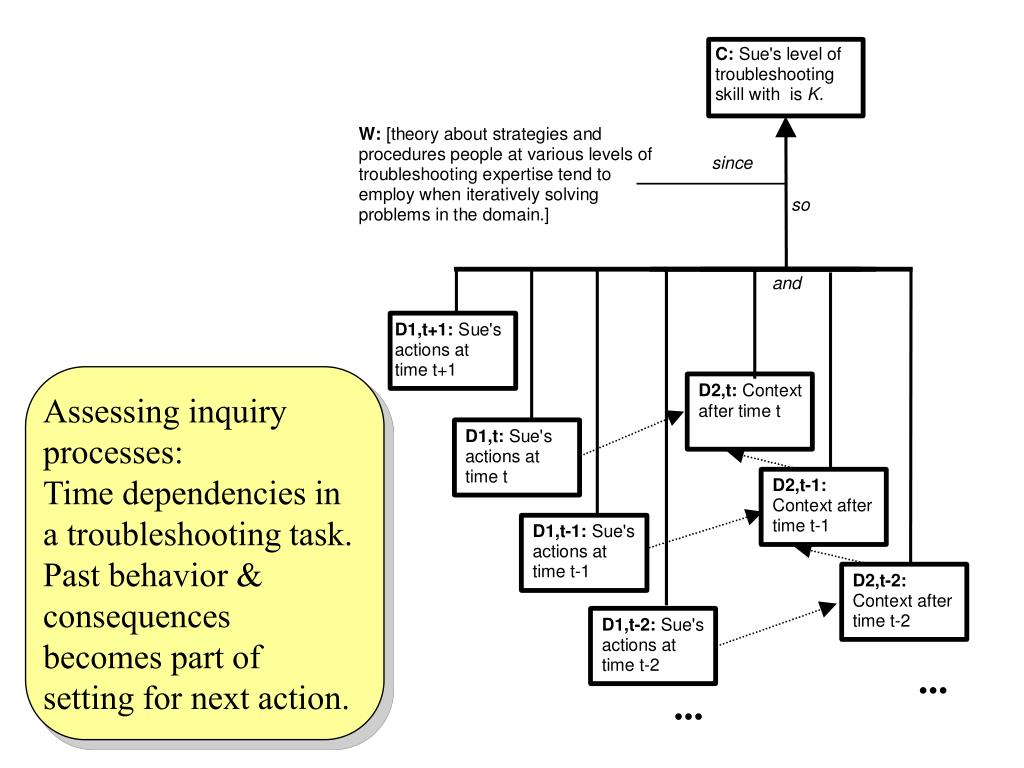 Assessing inquiry processes: