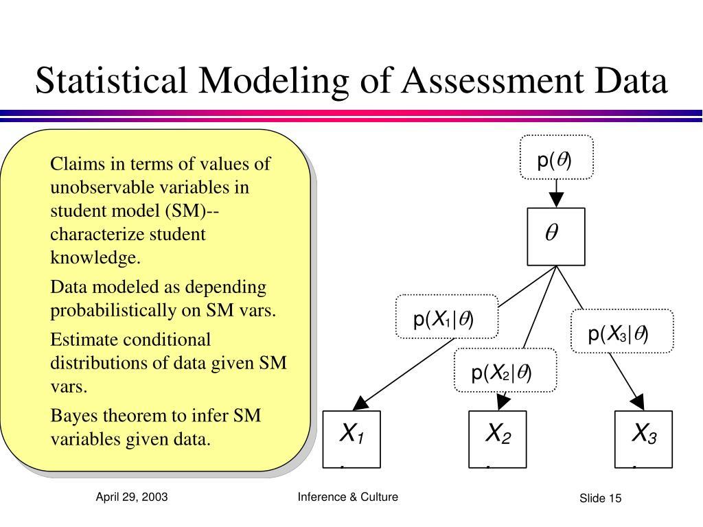 Statistical Modeling of Assessment Data