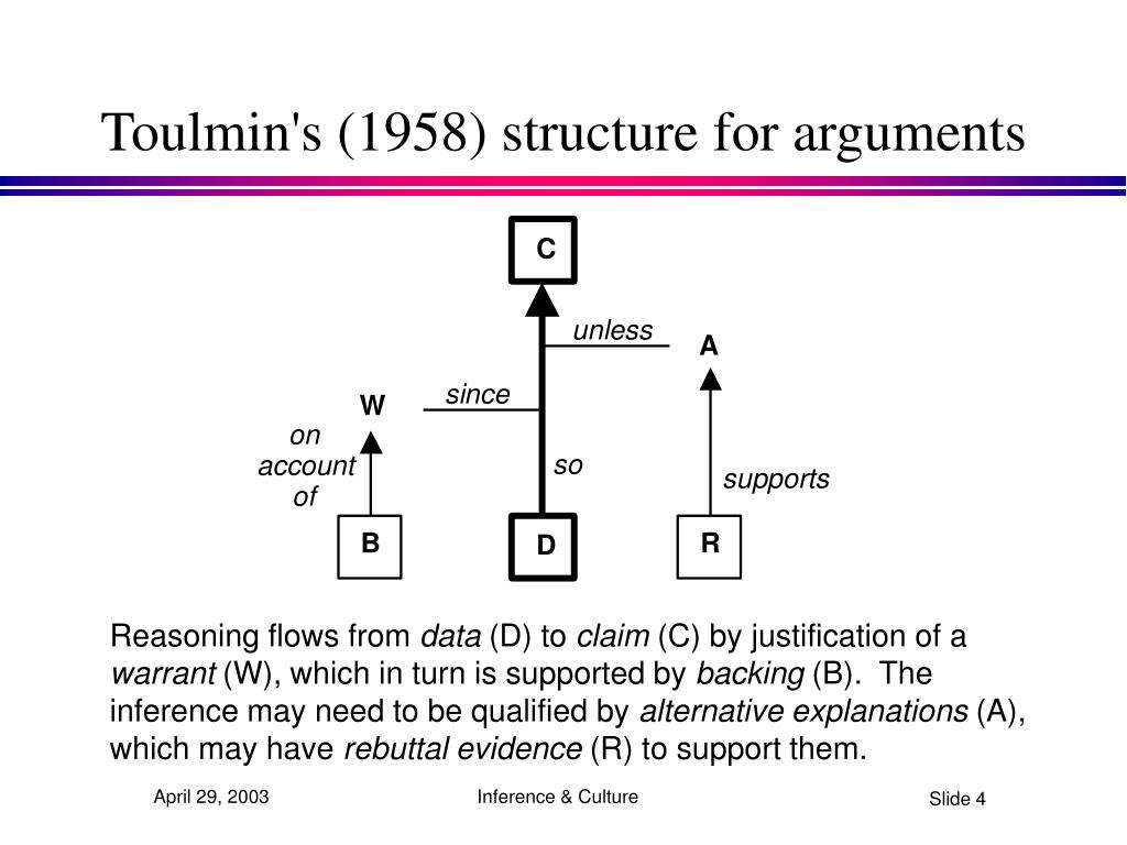 Toulmin's (1958) structure for arguments