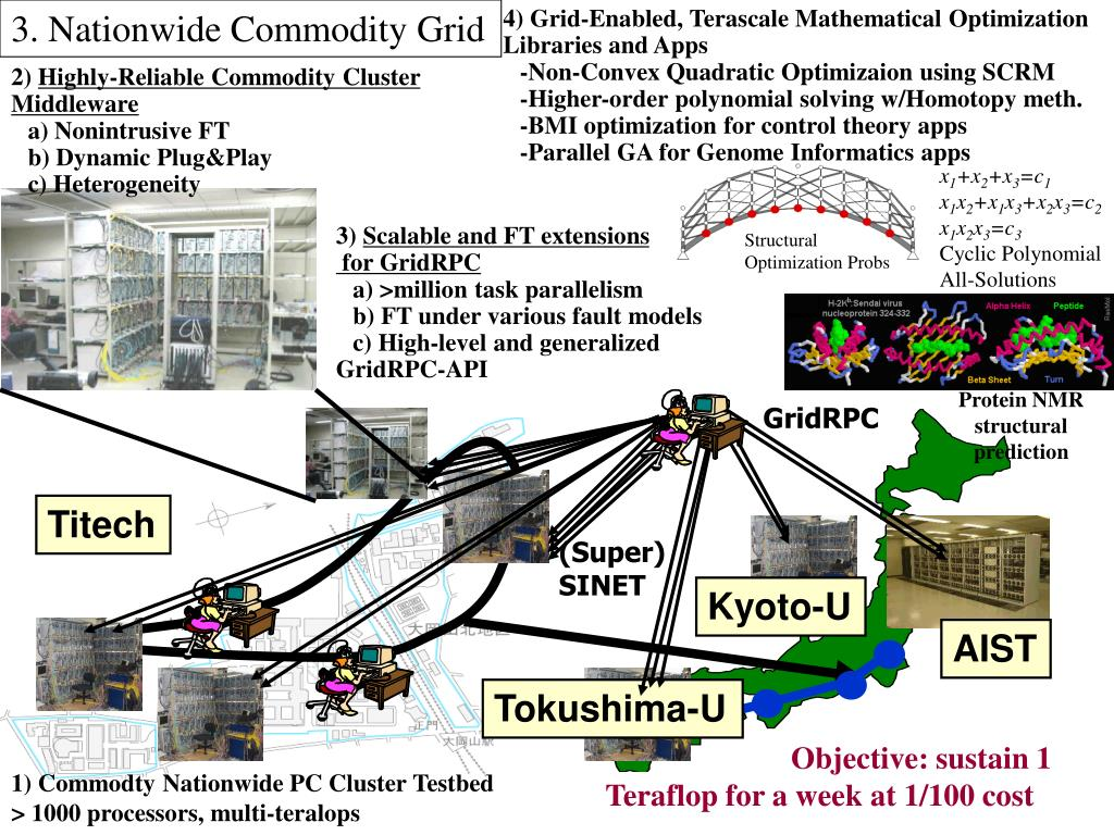 3. Nationwide Commodity Grid