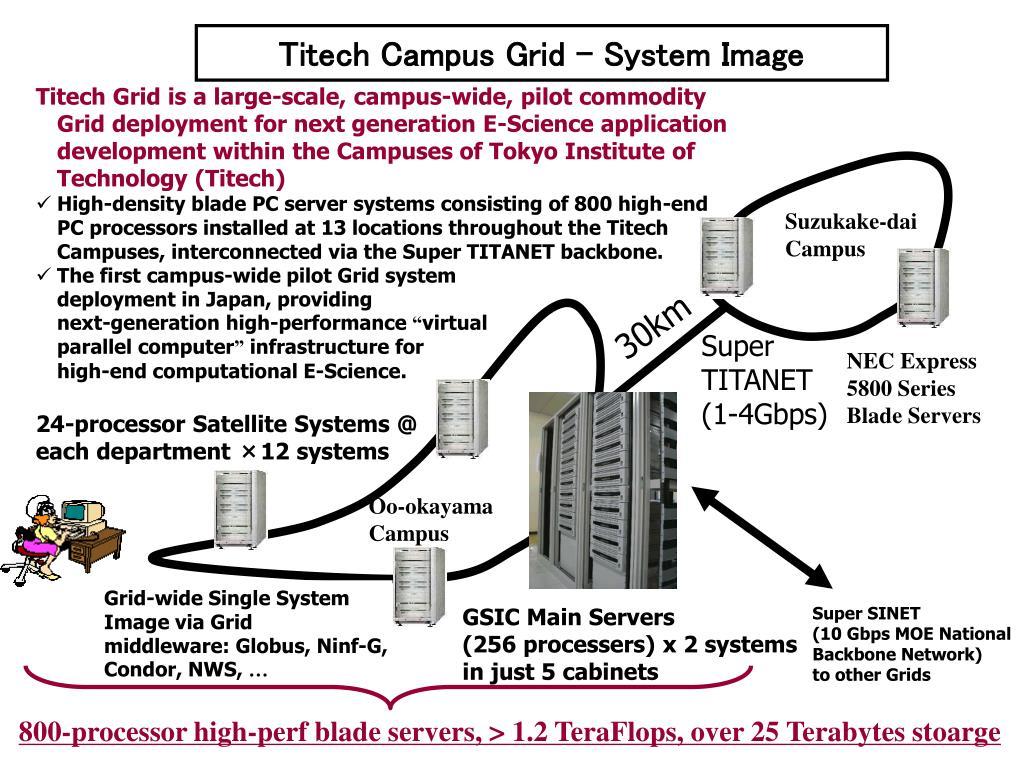 Titech Campus Grid - System Image