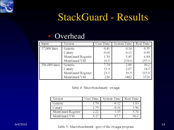 StackGuard - Results