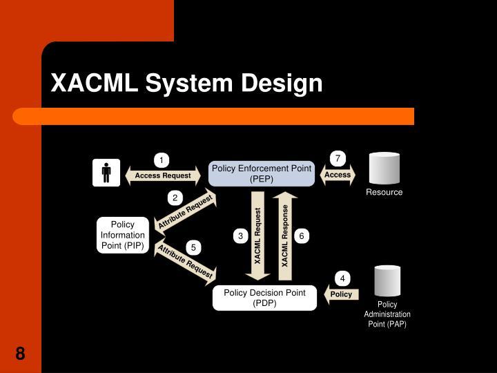 XACML System Design
