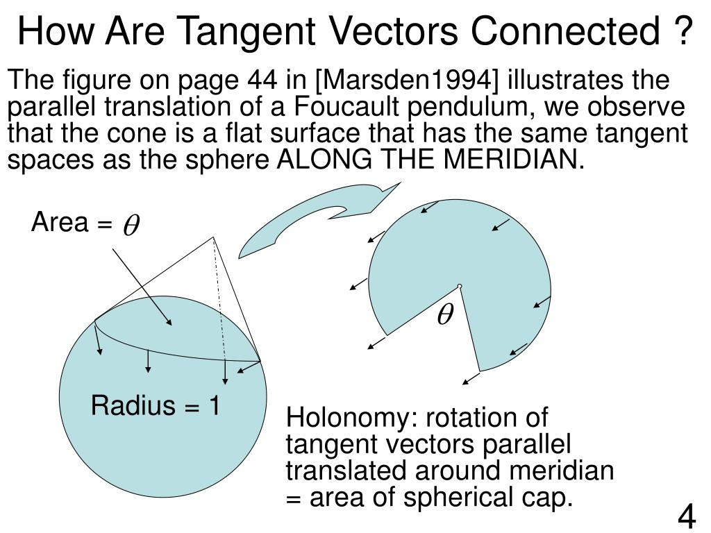 The figure on page 44 in [Marsden1994] illustrates the parallel translation of a Foucault pendulum, we observe that the cone is a flat surface that has the same tangent spaces as the sphere ALONG THE MERIDIAN.