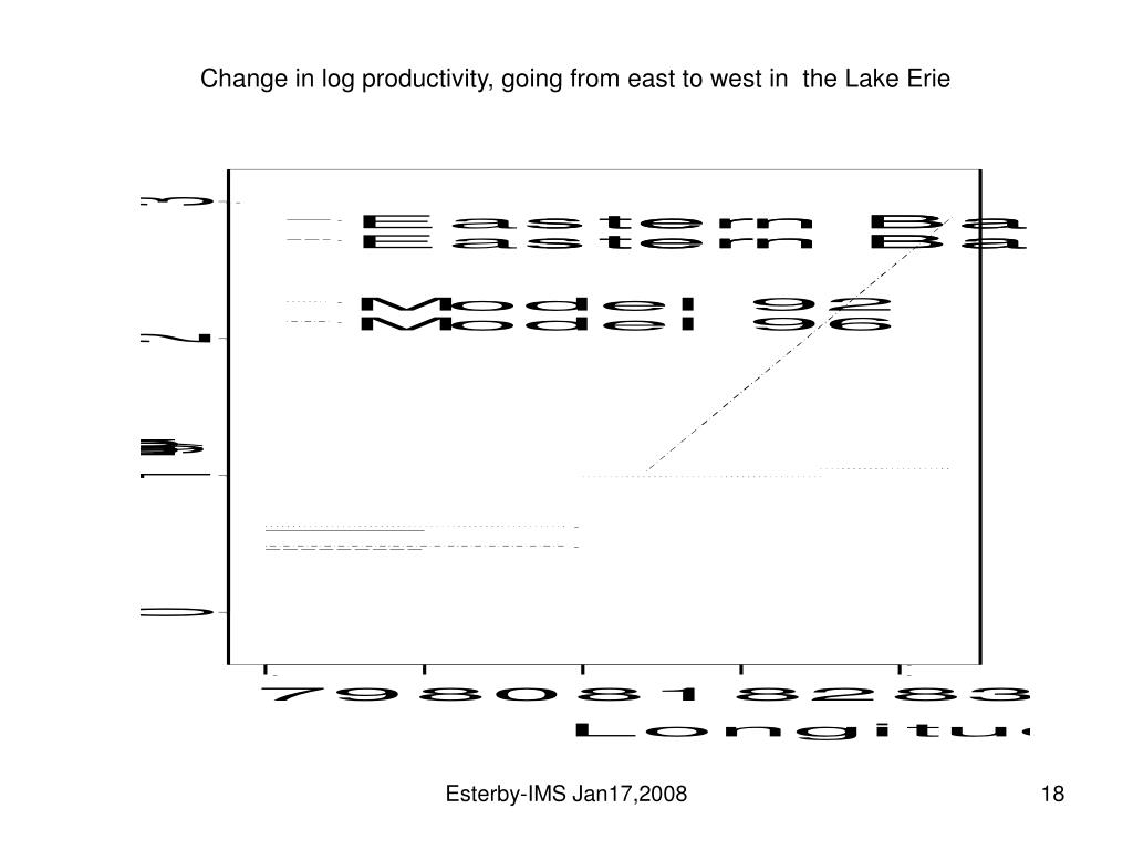 Change in log productivity, going from east to west in  the Lake Erie