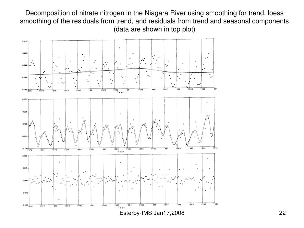 Decomposition of nitrate nitrogen in the Niagara River using smoothing for trend, loess smoothing of the residuals from trend, and residuals from trend and seasonal components (data are shown in top plot)