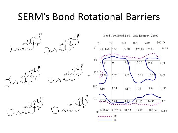 SERMs Bond Rotational Barriers