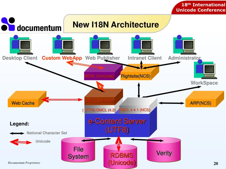 New I18N Architecture