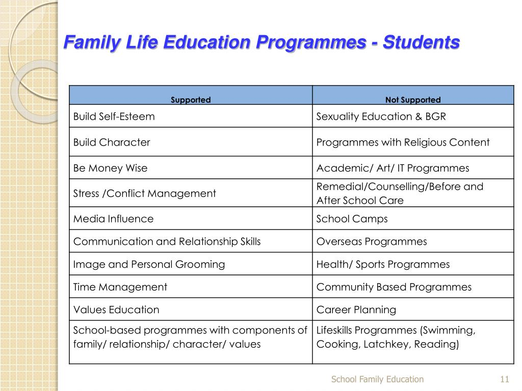 Family Life Education Programmes - Students