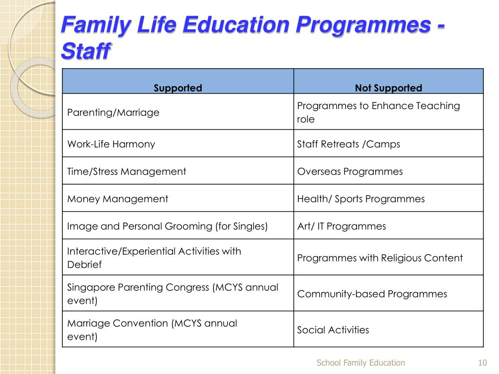 Family Life Education Programmes - Staff